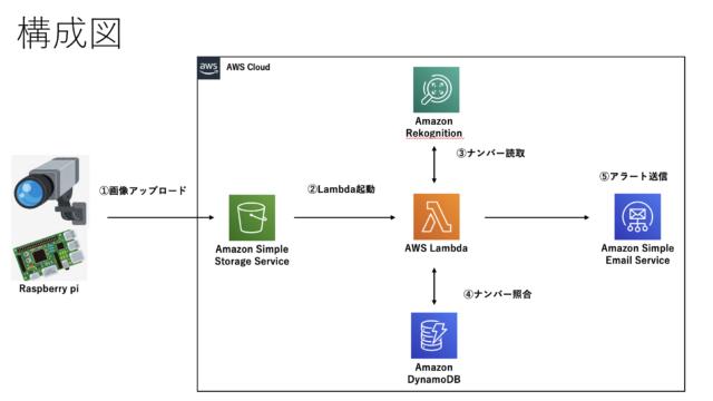 nsystem構成図